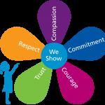 5 Values